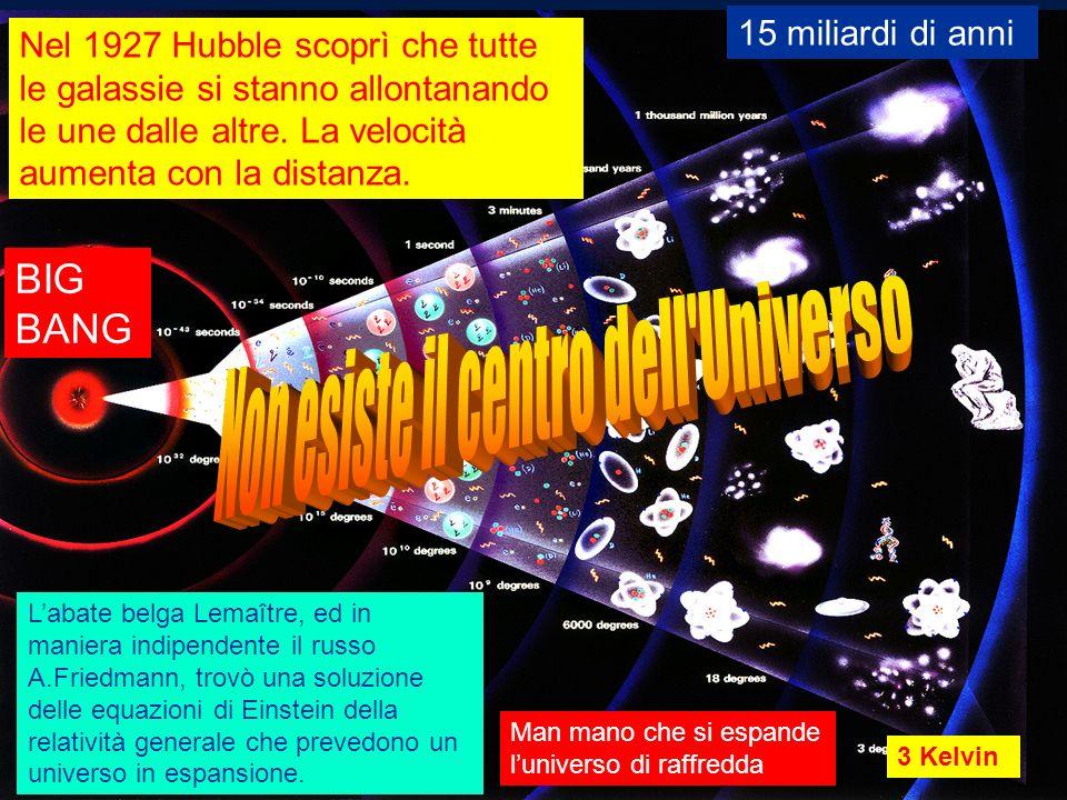 Nel 1927 Hubble scoprì che tutte le galassie si stanno allontanando le une dalle altre. La velocità aumenta con la distanza. Labate belga Lemaître, ed
