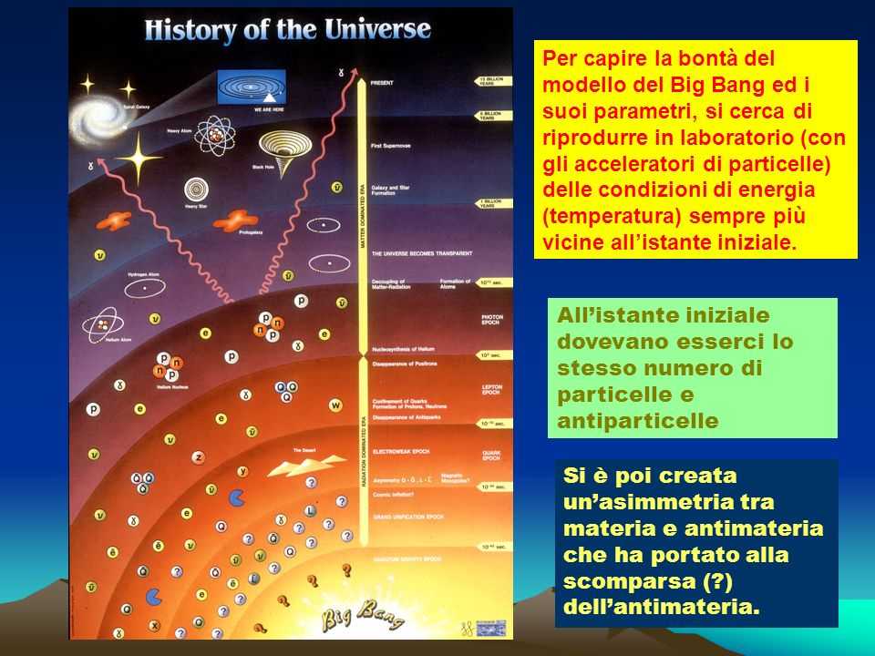 Allistante iniziale dovevano esserci lo stesso numero di particelle e antiparticelle Si è poi creata unasimmetria tra materia e antimateria che ha por