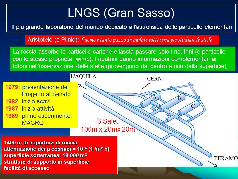 3 Sale: 100m x 20mx 20m LNGS (Gran Sasso) Il più grande laboratorio del mondo dedicato allastrofisica delle particelle elementari 1400 m di copertura