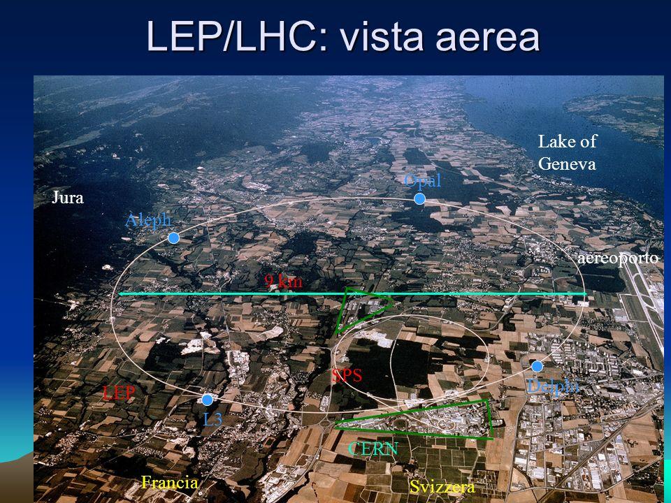 LEP/LHC: vista aerea 9 km LEP SPS Lake of Geneva Jura Francia Svizzera CERN aereoporto L3 Aleph Opal Delphi