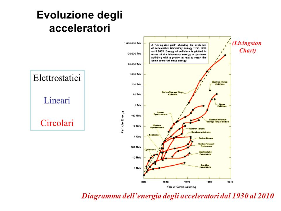 Evoluzione degli acceleratori Elettrostatici Lineari Circolari Diagramma dellenergia degli acceleratori dal 1930 al 2010 (Livingston Chart)