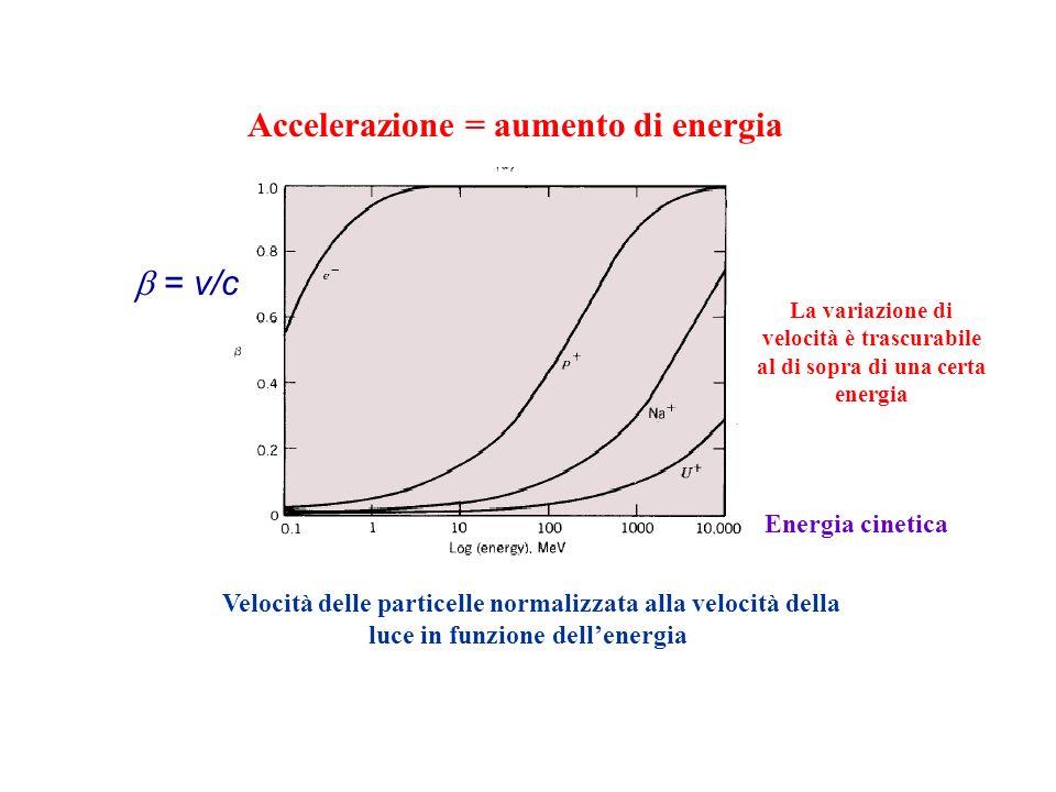 Accelerazione = aumento di energia Velocità delle particelle normalizzata alla velocità della luce in funzione dellenergia La variazione di velocità è