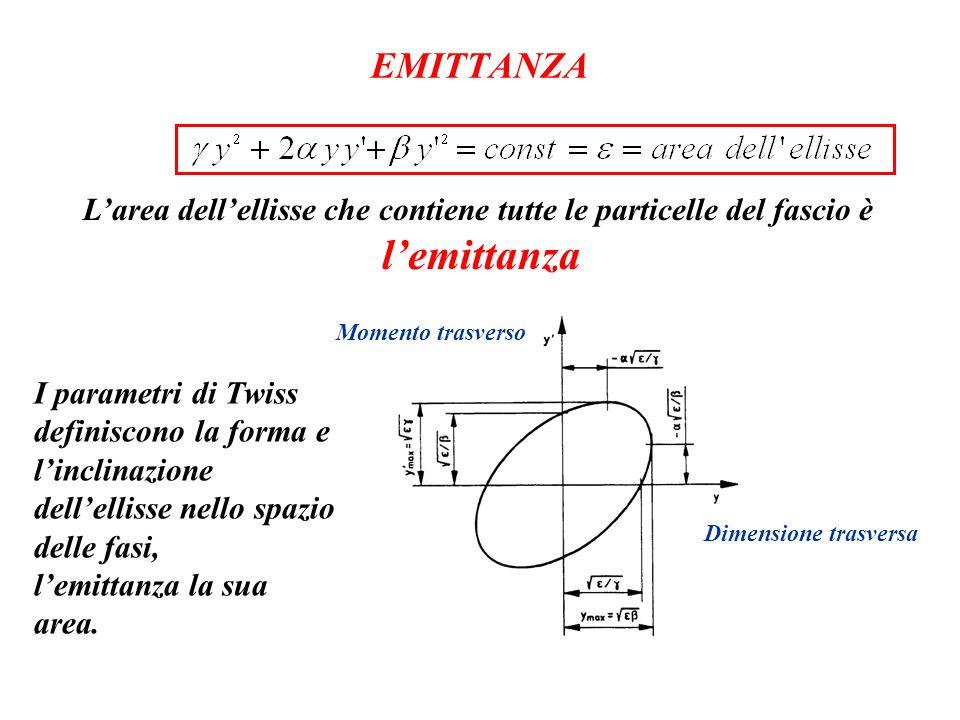 EMITTANZA Larea dellellisse che contiene tutte le particelle del fascio è lemittanza Dimensione trasversa Momento trasverso I parametri di Twiss defin