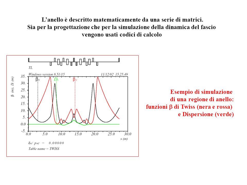 Lanello è descritto matematicamente da una serie di matrici. Sia per la progettazione che per la simulazione della dinamica del fascio vengono usati c