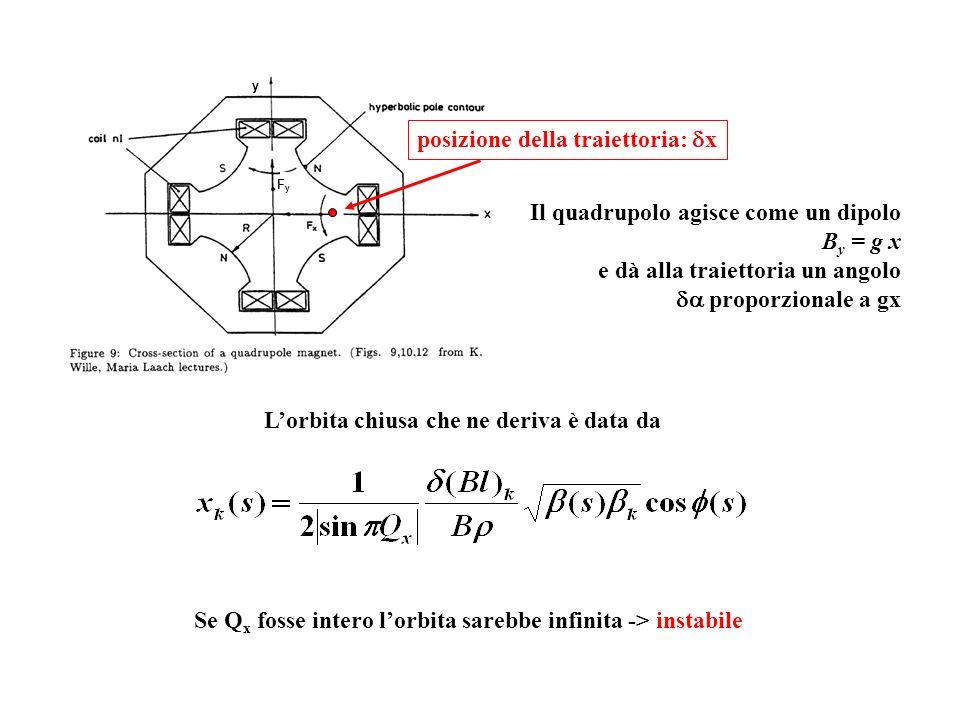 y FyFy posizione della traiettoria: x Il quadrupolo agisce come un dipolo B y = g x e dà alla traiettoria un angolo proporzionale a gx Lorbita chiusa