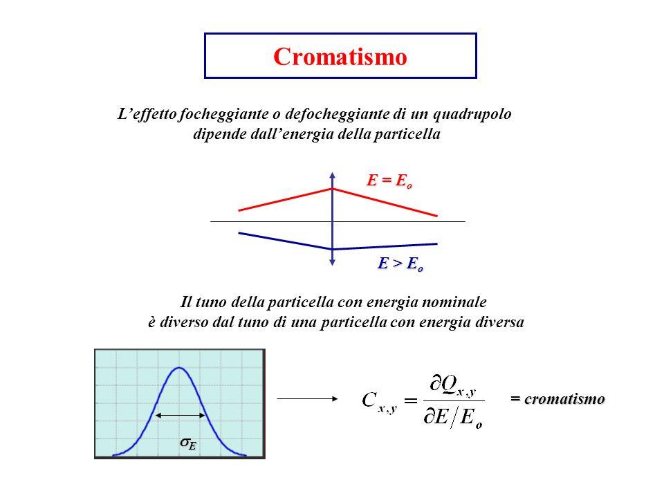 Cromatismo Leffetto focheggiante o defocheggiante di un quadrupolo dipende dallenergia della particella E = E o E > E o Il tuno della particella con e
