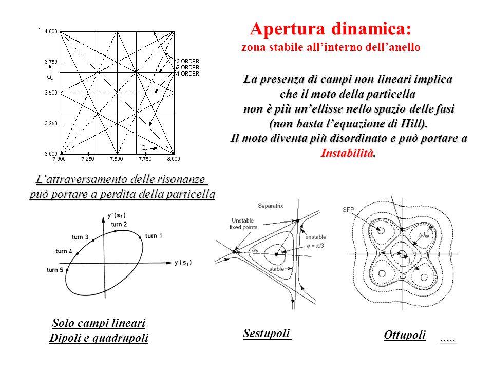 Apertura dinamica: zona stabile allinterno dellanello La presenza di campi non lineari implica che il moto della particella non è più unellisse nello