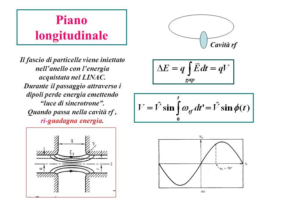 Piano longitudinale Cavità rf Il fascio di particelle viene iniettato nellanello con lenergia acquistata nel LINAC. Durante il passaggio attraverso i