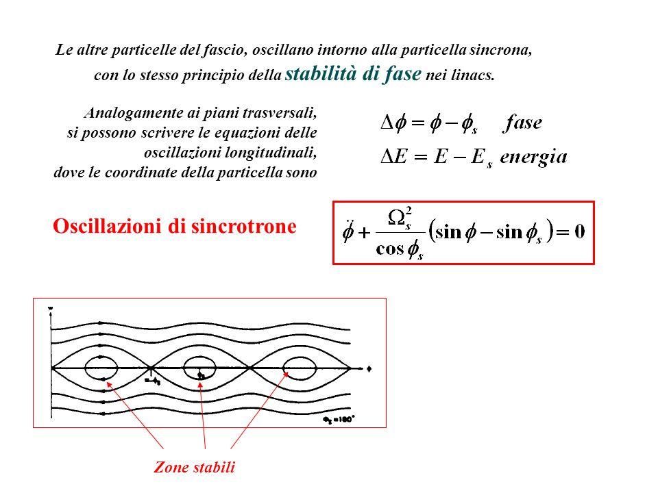 Le altre particelle del fascio, oscillano intorno alla particella sincrona, con lo stesso principio della stabilità di fase nei linacs. Analogamente a
