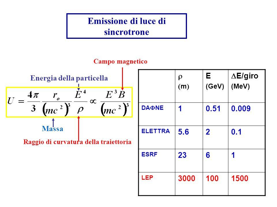 Emissione di luce di sincrotrone m E (GeV) E/giro (MeV) DA NE 10.510.009 ELETTRA 5.620.1 ESRF 2361 LEP 30001001500 Massa Energia della particella Ragg