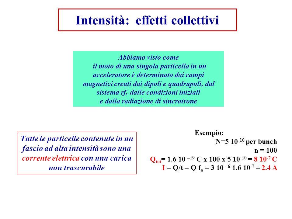 Intensità: effetti collettivi Abbiamo visto come il moto di una singola particella in un acceleratore è determinato dai campi magnetici creati dai dip