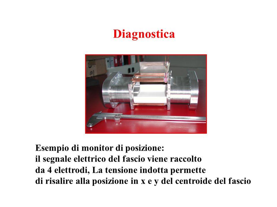 Diagnostica Esempio di monitor di posizione: il segnale elettrico del fascio viene raccolto da 4 elettrodi, La tensione indotta permette di risalire a