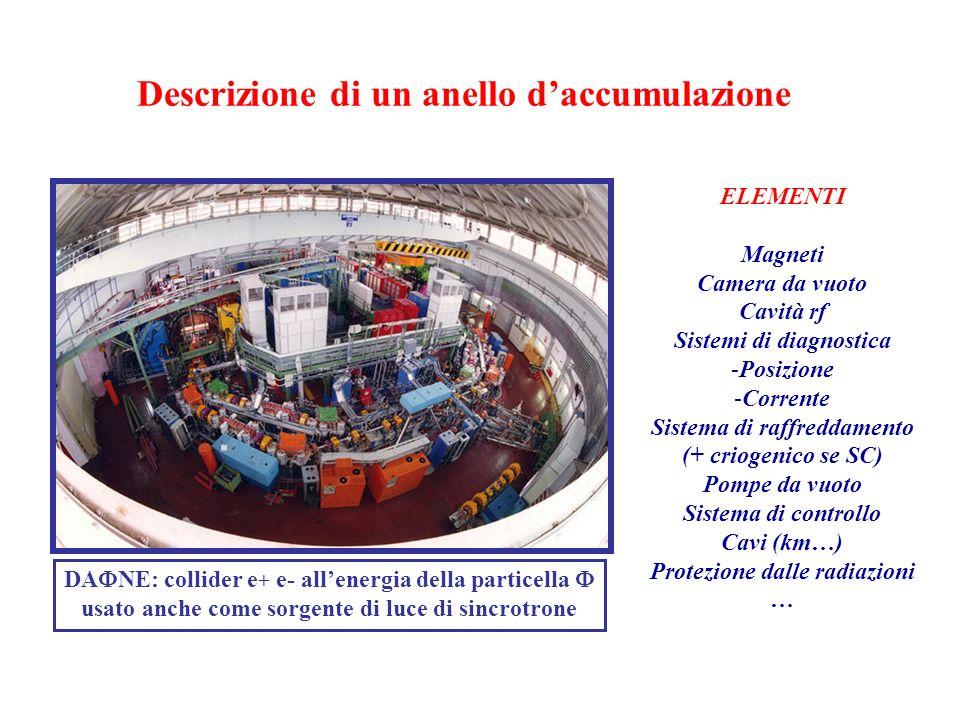 Descrizione di un anello daccumulazione ELEMENTI Magneti Camera da vuoto Cavità rf Sistemi di diagnostica -Posizione -Corrente Sistema di raffreddamen