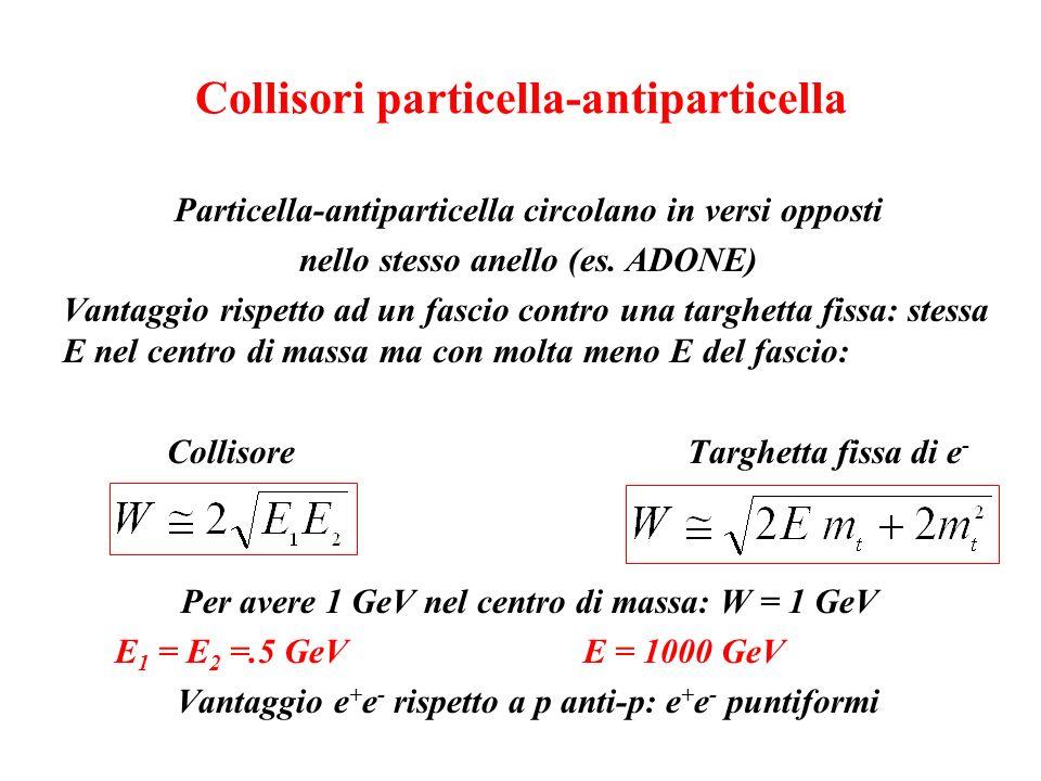 Collisori particella-antiparticella Particella-antiparticella circolano in versi opposti nello stesso anello (es. ADONE) Vantaggio rispetto ad un fasc