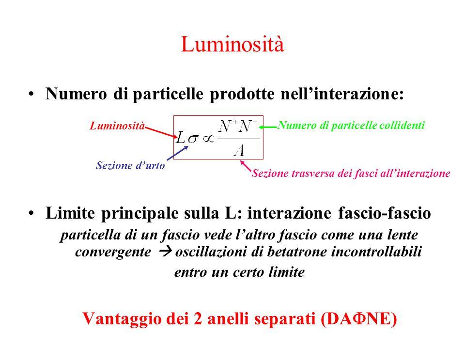Luminosità Numero di particelle prodotte nellinterazione: Limite principale sulla L: interazione fascio-fascio particella di un fascio vede laltro fas