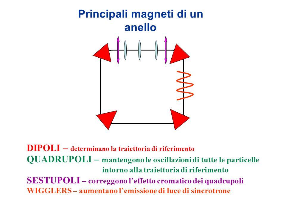 Principali magneti di un anello DIPOLI – determinano la traiettoria di riferimento QUADRUPOLI – mantengono le oscillazioni di tutte le particelle into
