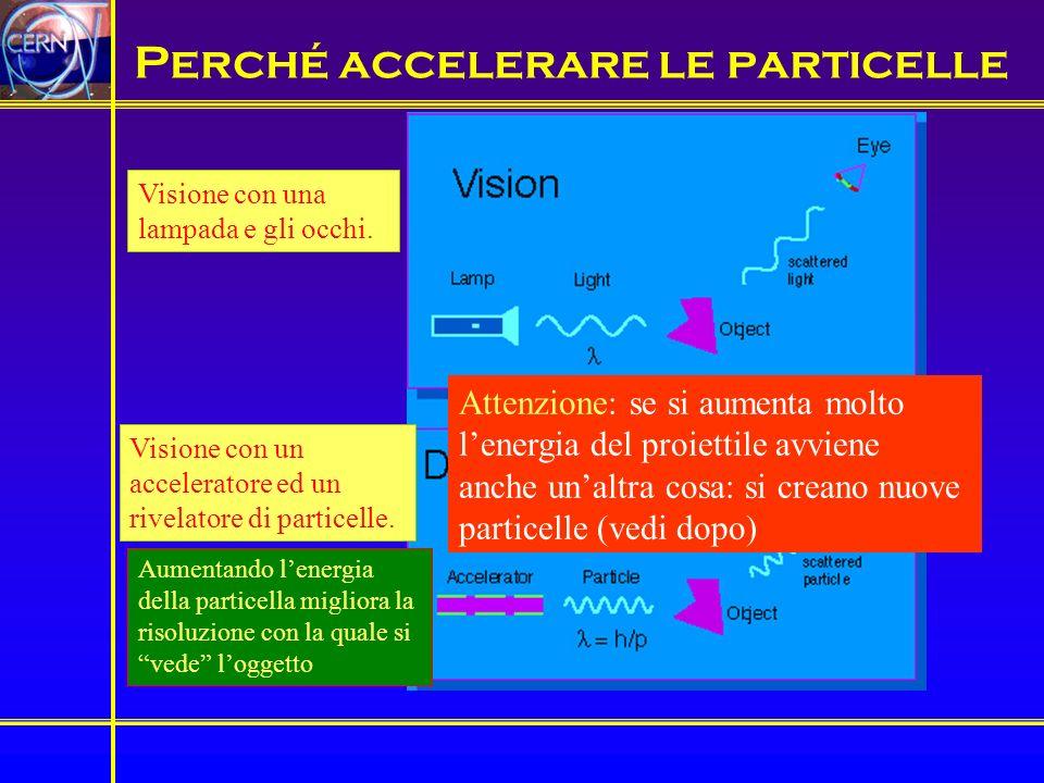 Perché accelerare le particelle Visione con una lampada e gli occhi. Visione con un acceleratore ed un rivelatore di particelle. Aumentando lenergia d