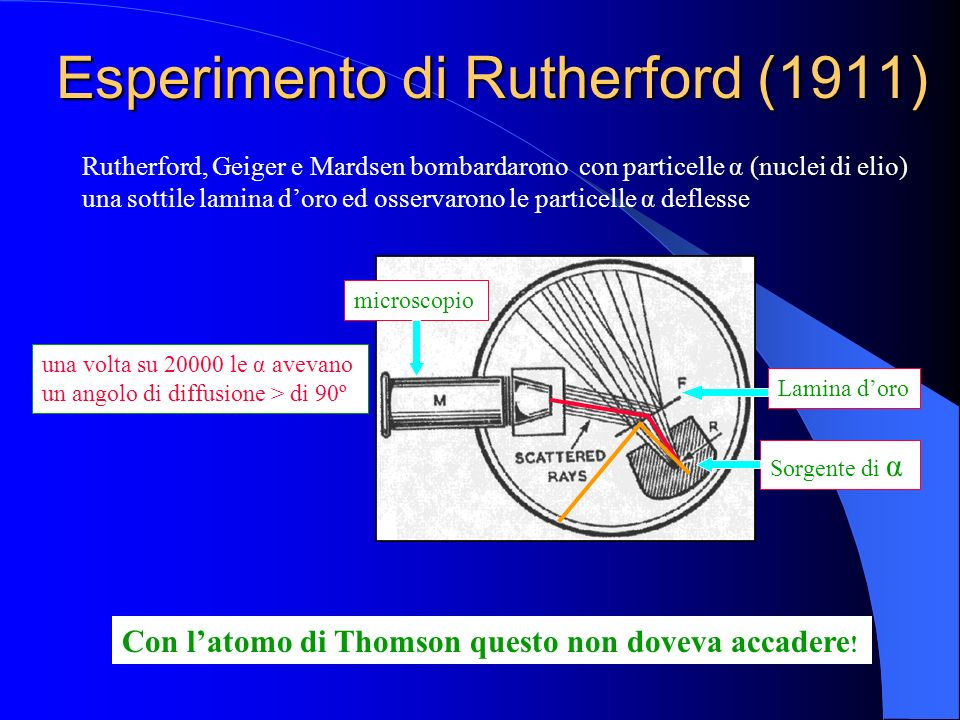 Esperimento di Rutherford (1911) Rutherford, Geiger e Mardsen bombardarono con particelle α (nuclei di elio) una sottile lamina doro ed osservarono le