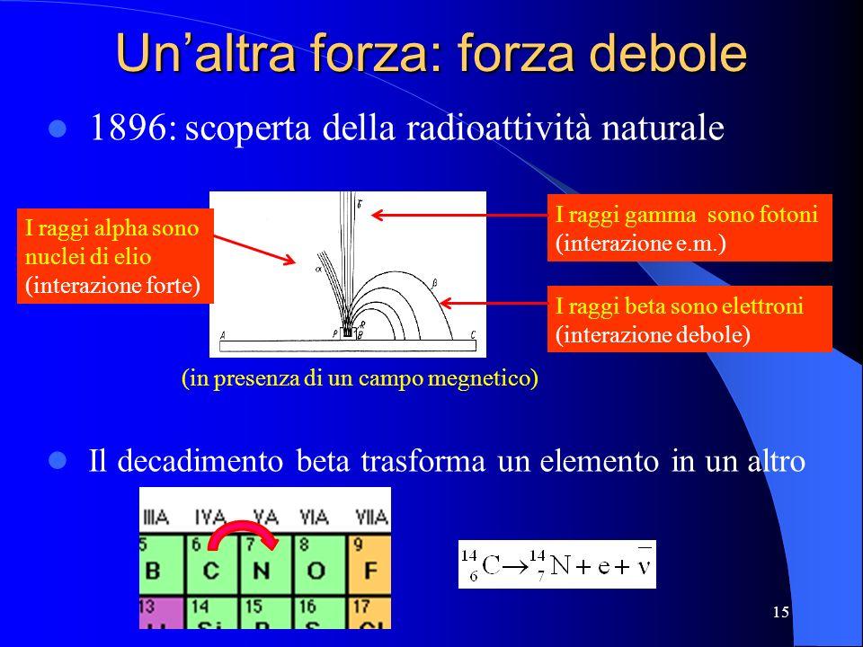 Unaltra forza: forza debole 1896: scoperta della radioattività naturale Il decadimento beta trasforma un elemento in un altro 15 I raggi beta sono ele