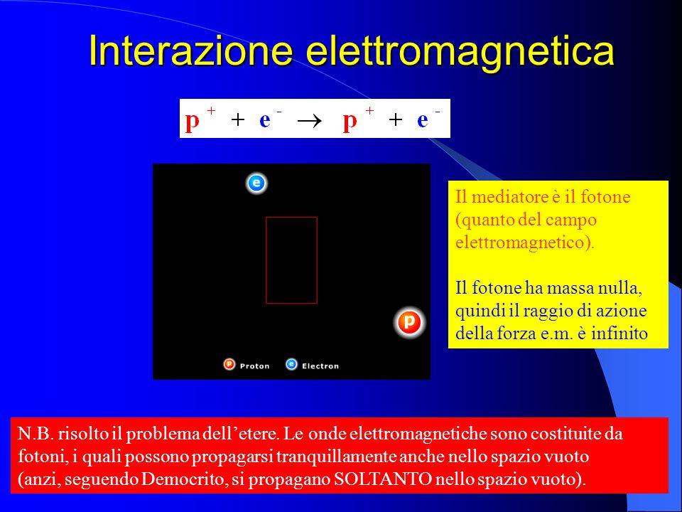 Interazione elettromagnetica Il mediatore è il fotone (quanto del campo elettromagnetico). Il fotone ha massa nulla, quindi il raggio di azione della