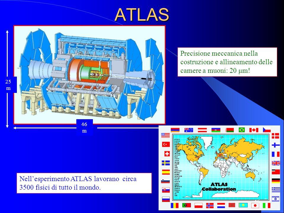 ATLAS 25 m 46 m Nellesperimento ATLAS lavorano circa 3500 fisici di tutto il mondo. Precisione meccanica nella costruzione e allineamento delle camere