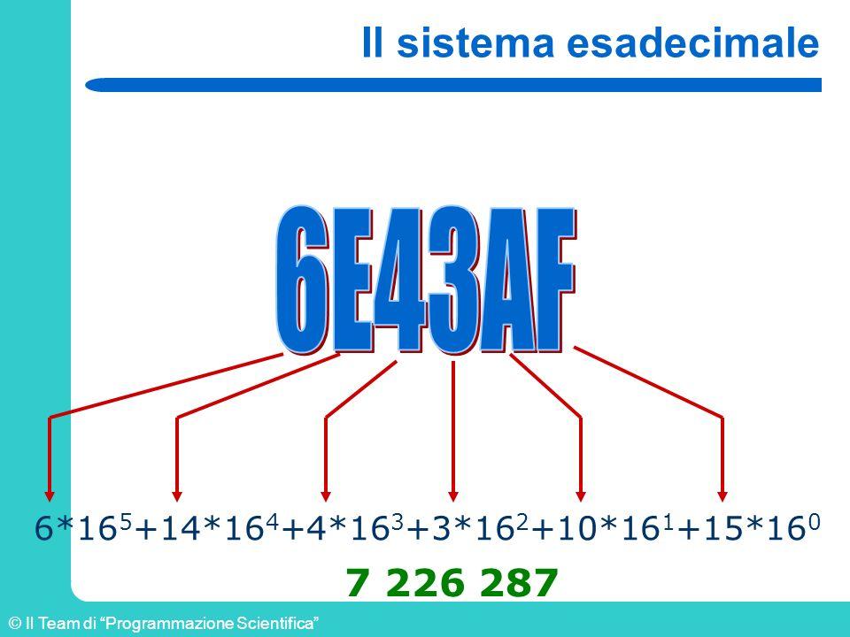 © Il Team di Programmazione Scientifica Il sistema esadecimale 6*16 5 +14*16 4 +4*16 3 +3*16 2 +10*16 1 +15*16 0 7 226 287