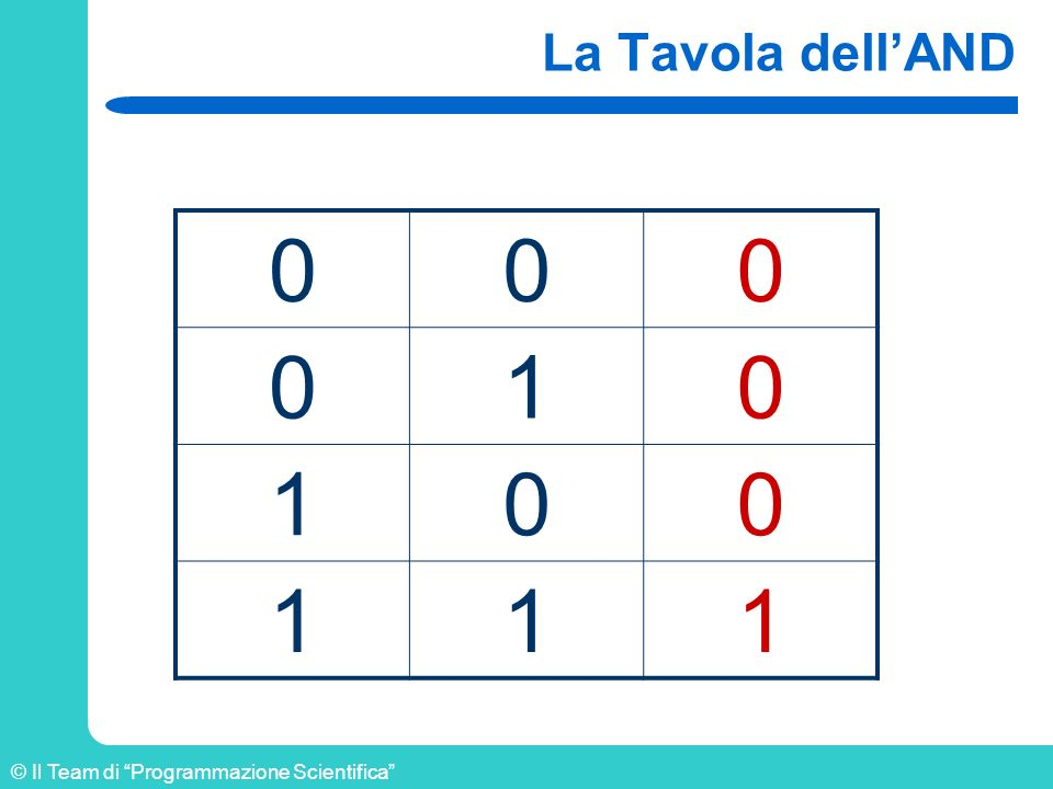 © Il Team di Programmazione Scientifica La Tavola dellAND 000 010 100 111
