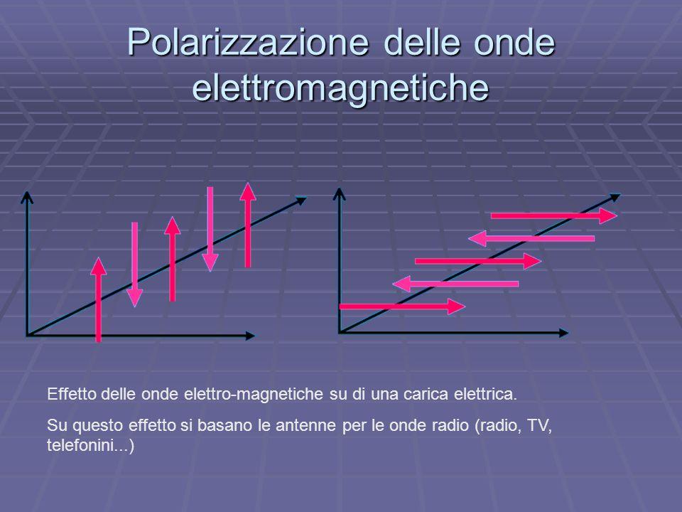 Polarizzazione delle onde elettromagnetiche Effetto delle onde elettro-magnetiche su di una carica elettrica.