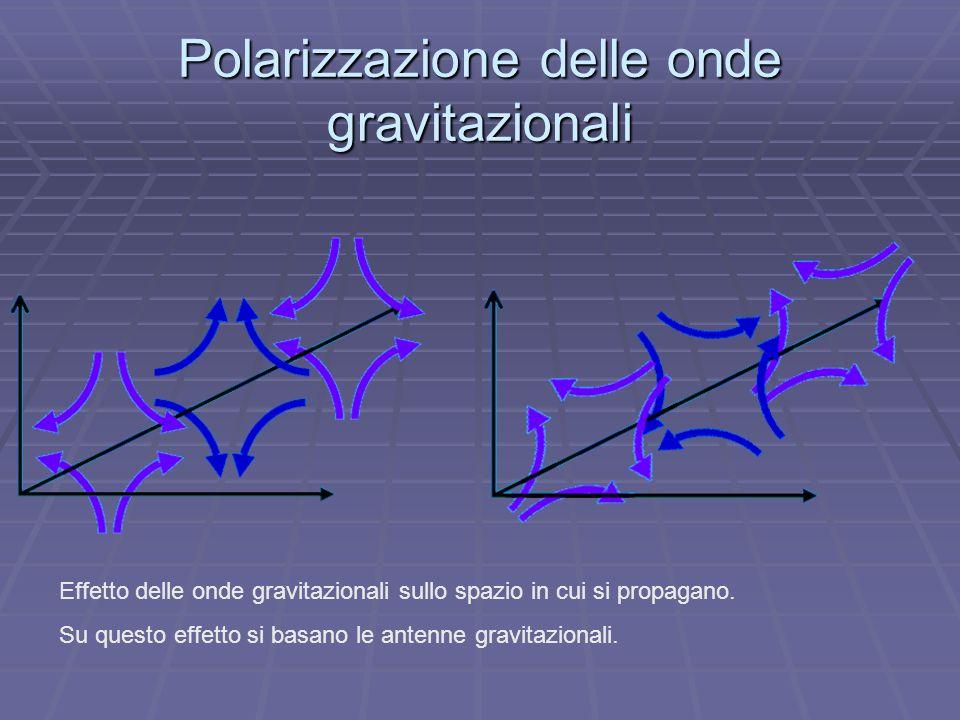 Polarizzazione delle onde gravitazionali Effetto delle onde gravitazionali sullo spazio in cui si propagano. Su questo effetto si basano le antenne gr