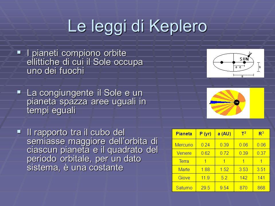 Le leggi di Keplero I pianeti compiono orbite ellittiche di cui il Sole occupa uno dei fuochi I pianeti compiono orbite ellittiche di cui il Sole occupa uno dei fuochi La congiungente il Sole e un pianeta spazza aree uguali in tempi eguali La congiungente il Sole e un pianeta spazza aree uguali in tempi eguali Il rapporto tra il cubo del semiasse maggiore dellorbita di ciascun pianeta e il quadrato del periodo orbitale, per un dato sistema, è una costante Il rapporto tra il cubo del semiasse maggiore dellorbita di ciascun pianeta e il quadrato del periodo orbitale, per un dato sistema, è una costante PianetaP (yr)a (AU)T2T2 R3R3 Mercurio0.240.390.06 Venere0.620.720.390.37 Terra1111 Marte1.881.523.533.51 Giove11.95.2142141 Saturno29.59.54870868