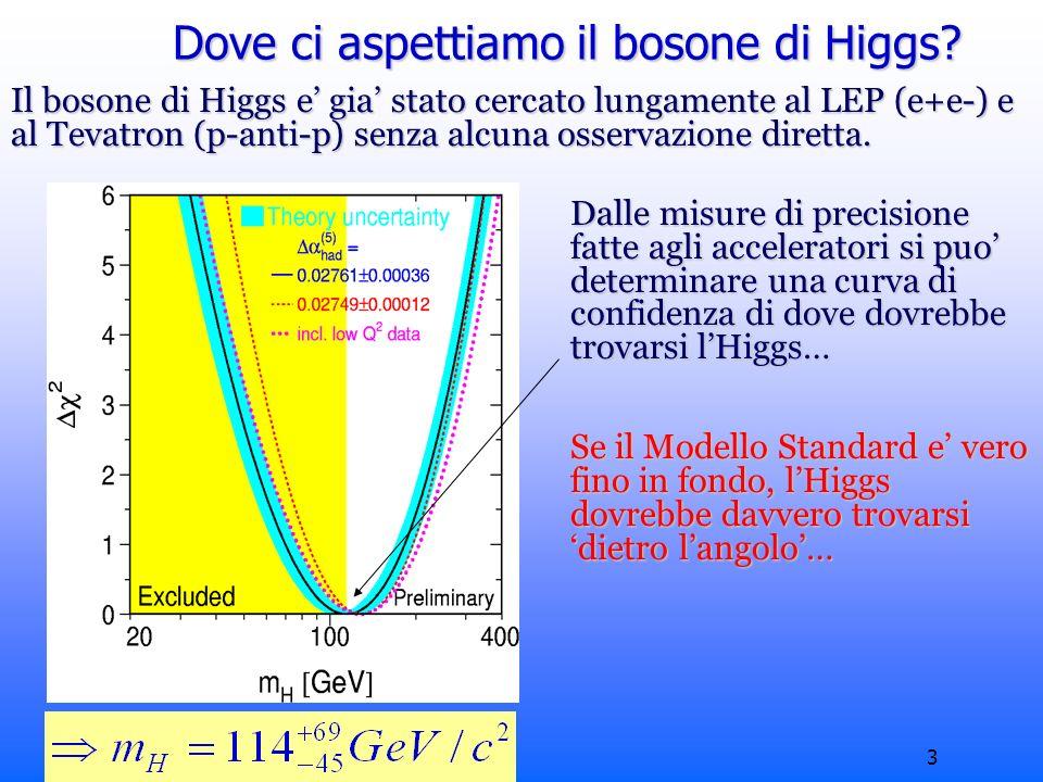 Roberto Chierici3 Dove ci aspettiamo il bosone di Higgs.