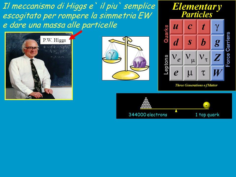 Il meccanismo per generare un ``vuoto adatto per dare una massa a W e Z e fermioni non è unico HIGGS (implica lesistenza di un bosone ``scalare H, consente di dare una massa a quark e leptoni) Nambu-Jona Lasinio Technicolour Extra-dimensions Higgs composto Alcuni di questi modelli sono già esclusi o non favoriti dai dati sperimentali