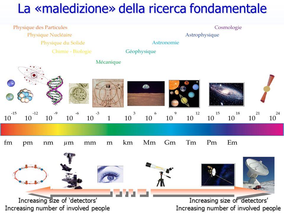 Roberto Chierici2 Increasing size of detectors Increasing number of involved people Increasing size of detectors Increasing number of involved people La «maledizione» della ricerca fondamentale