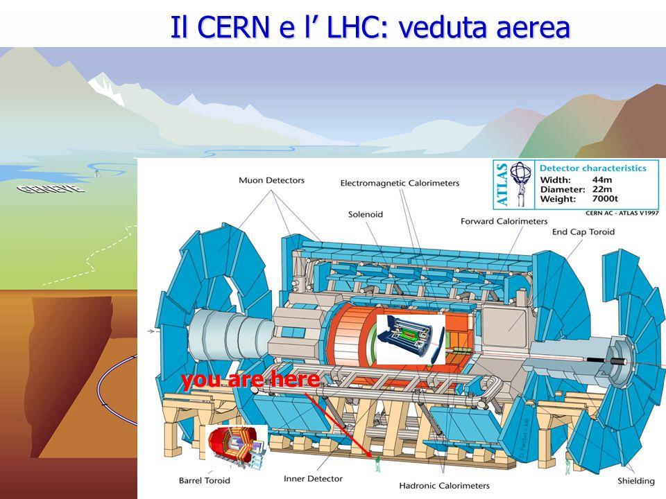 Roberto Chierici5 LHC CERN Site (Meyrin) SPS Il CERN e l LHC: veduta aerea you are here
