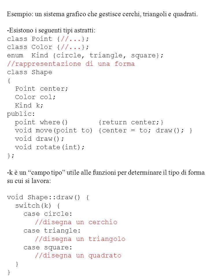 Esempio: un sistema grafico che gestisce cerchi, triangoli e quadrati. -Esistono i seguenti tipi astratti: class Point {//...}; class Color {//...}; e