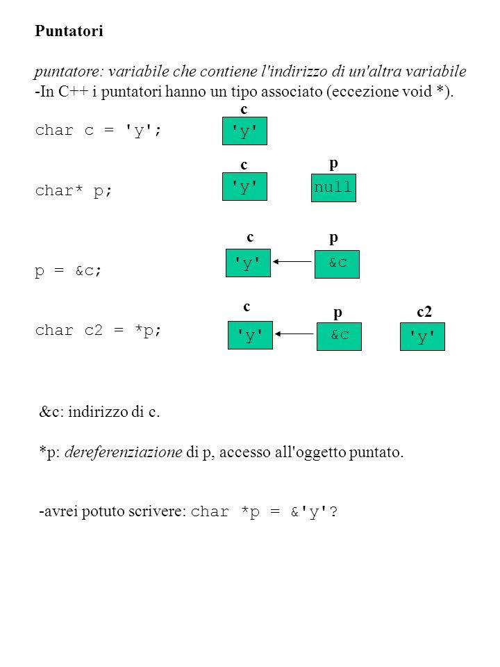 Puntatori puntatore: variabile che contiene l'indirizzo di un'altra variabile -In C++ i puntatori hanno un tipo associato (eccezione void *). 'y' char