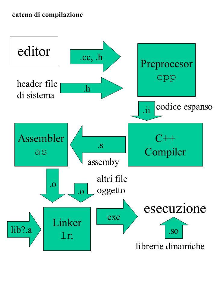 Preprocesor cpp.cc,.h editor C++ Compiler Assembler as Linker ln.ii.s.o lib?.a exe esecuzione codice espanso.h header file di sistema.so librerie dina