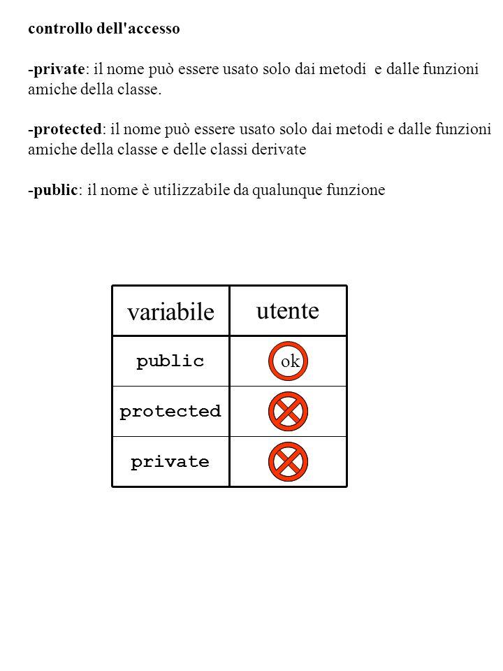 controllo dell'accesso -private: il nome può essere usato solo dai metodi e dalle funzioni amiche della classe. -protected: il nome può essere usato s
