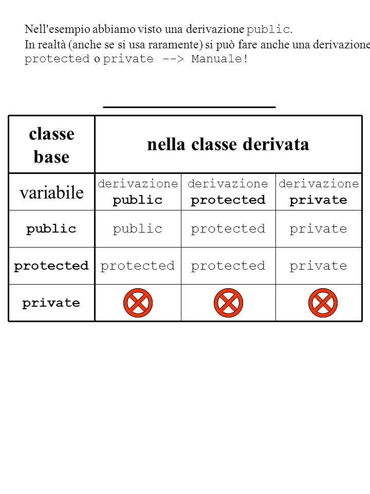 Nell'esempio abbiamo visto una derivazione public. In realtà (anche se si usa raramente) si può fare anche una derivazione protected o private --> Man