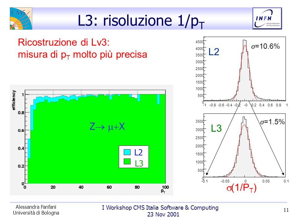 I Workshop CMS Italia Software & Computing 23 Nov 2001 Alessandra Fanfani Università di Bologna 11 Ricostruzione di Lv3: misura di p T molto più precisa L3: risoluzione 1/p T -0.8-0.6-0.4-0.2-00.20.40.60.8 1 0 500 1000 1500 2000 2500 3000 3500 4000 4500 -0.1-0.0500.050.1 0 500 1000 1500 2000 2500 3000 3500 (1/P T ) =10.6% =1.5% L2 L3 Z X L2 L3