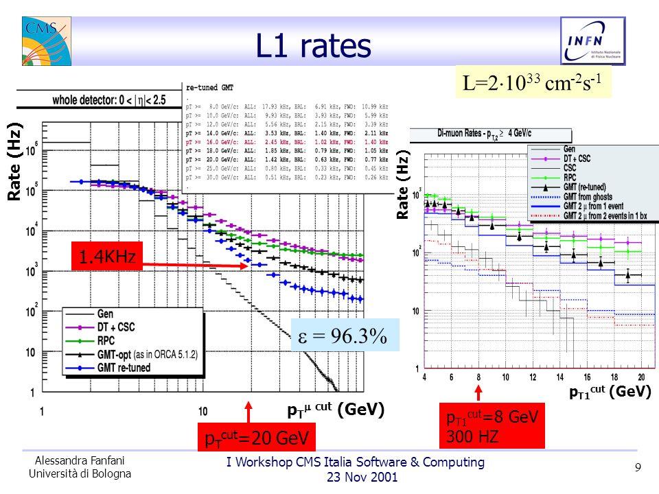 I Workshop CMS Italia Software & Computing 23 Nov 2001 Alessandra Fanfani Università di Bologna 10 L2 vs L1 Rejection factor L2/L1 p T cut (GeV) 110 1 L2 L1 d /d [nb] 30 0 10 20 010.51.522.5 d /d [nb] 010.51.522.5 200 160 120 80 40 P T >25P T >10 Fattore di reiezione L2/L1 ~ 6 – 10 p T > 20 - 40 GeV