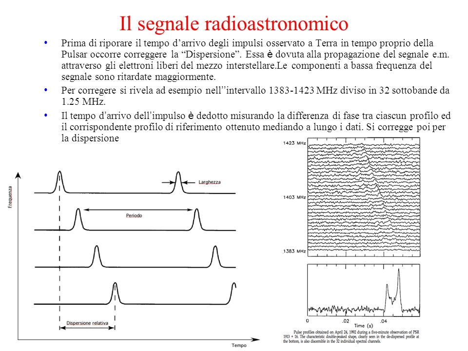 Il segnale radioastronomico Prima di riporare il tempo darrivo degli impulsi osservato a Terra in tempo proprio della Pulsar occorre correggere la Dis