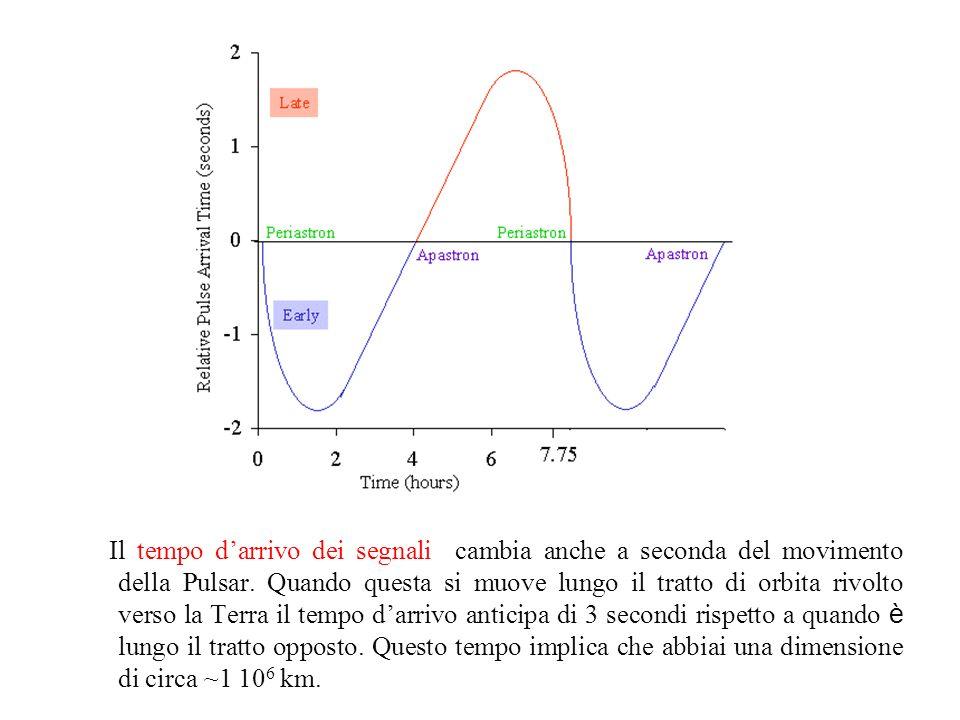Il tempo darrivo dei segnali cambia anche a seconda del movimento della Pulsar. Quando questa si muove lungo il tratto di orbita rivolto verso la Terr