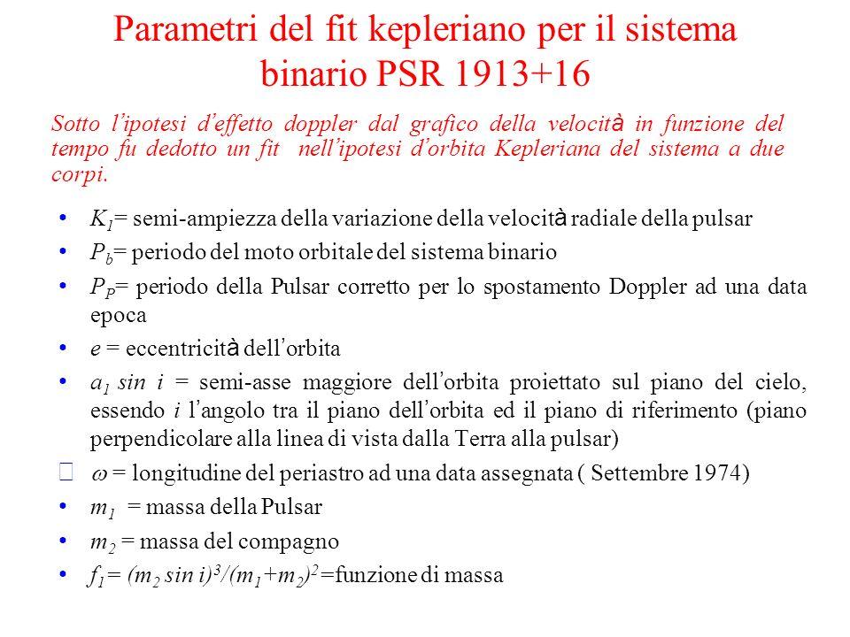 Parametri del fit kepleriano per il sistema binario PSR 1913+16 K 1 = semi-ampiezza della variazione della velocit à radiale della pulsar P b = period