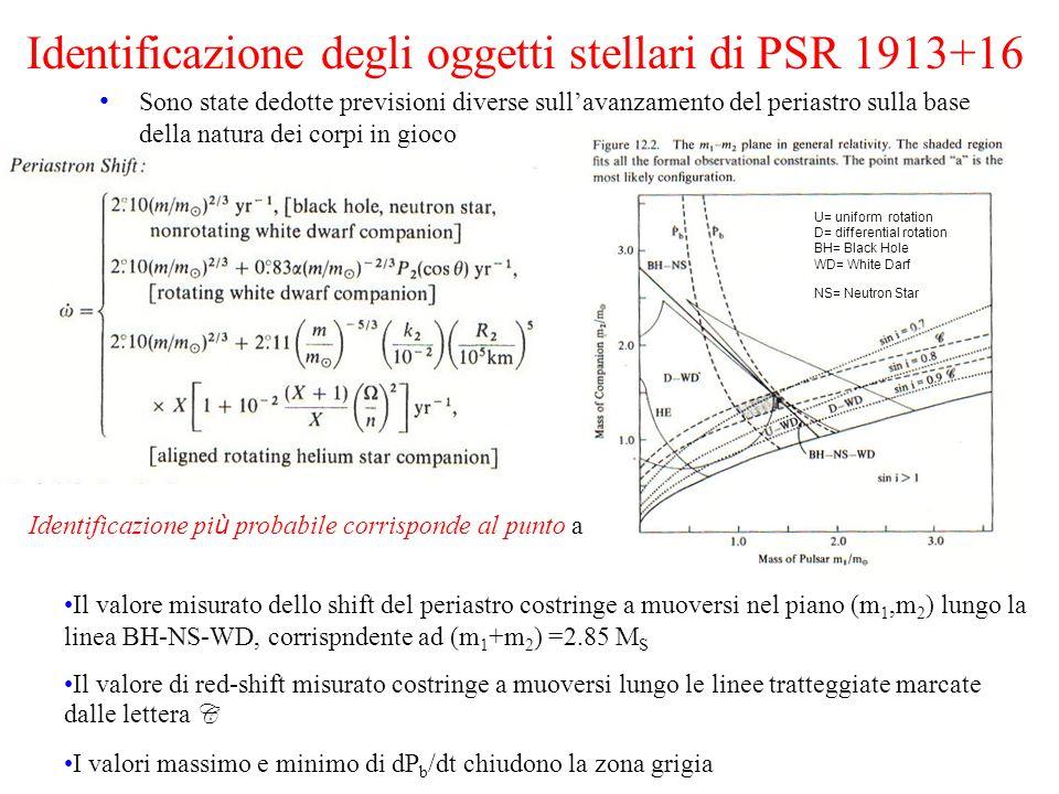 Identificazione degli oggetti stellari di PSR 1913+16 Sono state dedotte previsioni diverse sullavanzamento del periastro sulla base della natura dei