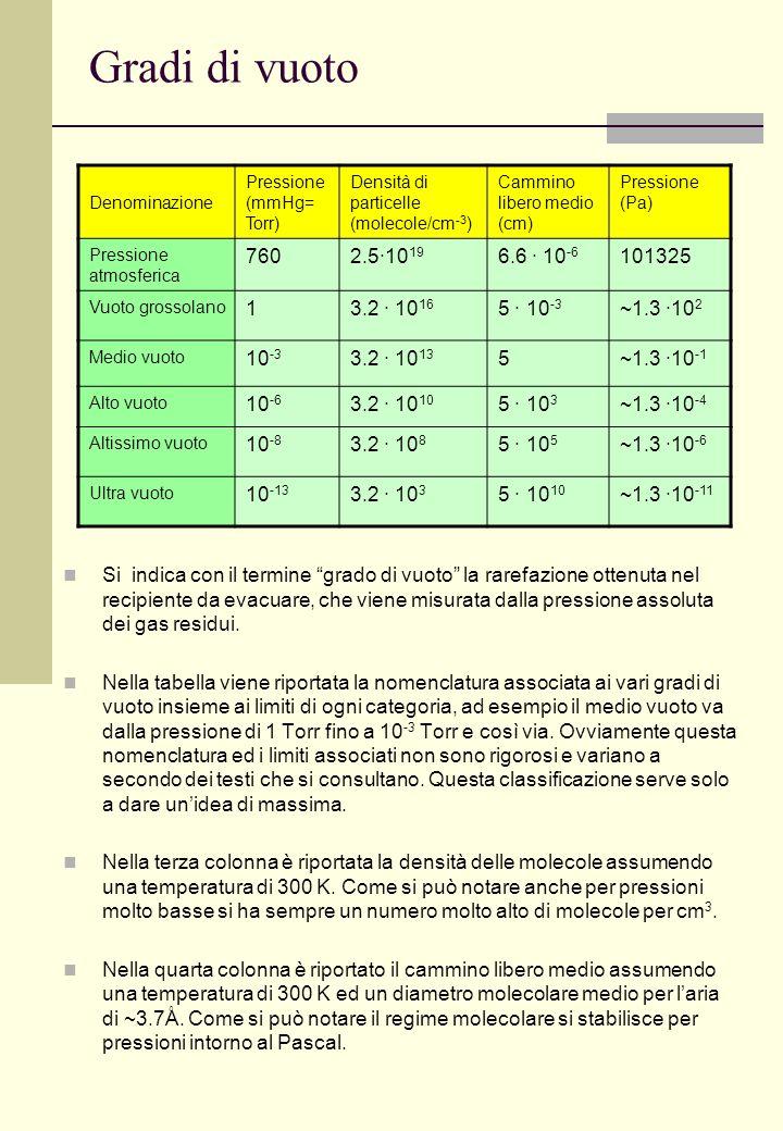 Gradi di vuoto Denominazione Pressione (mmHg= Torr) Densità di particelle (molecole/cm -3 ) Cammino libero medio (cm) Pressione (Pa) Pressione atmosfe