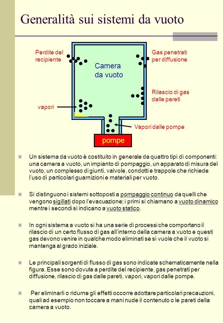 Evoluzione della pressione nel tempo in un recipiente ideale Consideriamo un recipiente ideale a pareti rigide di volume V contenente N molecole di gas alla temperatura T ed alla pressione P Il recipiente è collegato ad una pompa da vuoto tramite un condotto di sezione A (A è la sezione del foro che collega il recipiente al condotto).