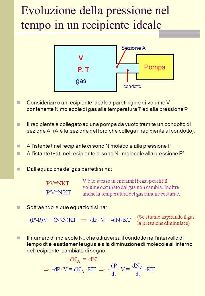 Evoluzione della pressione nel tempo in un recipiente ideale Consideriamo un recipiente ideale a pareti rigide di volume V contenente N molecole di ga