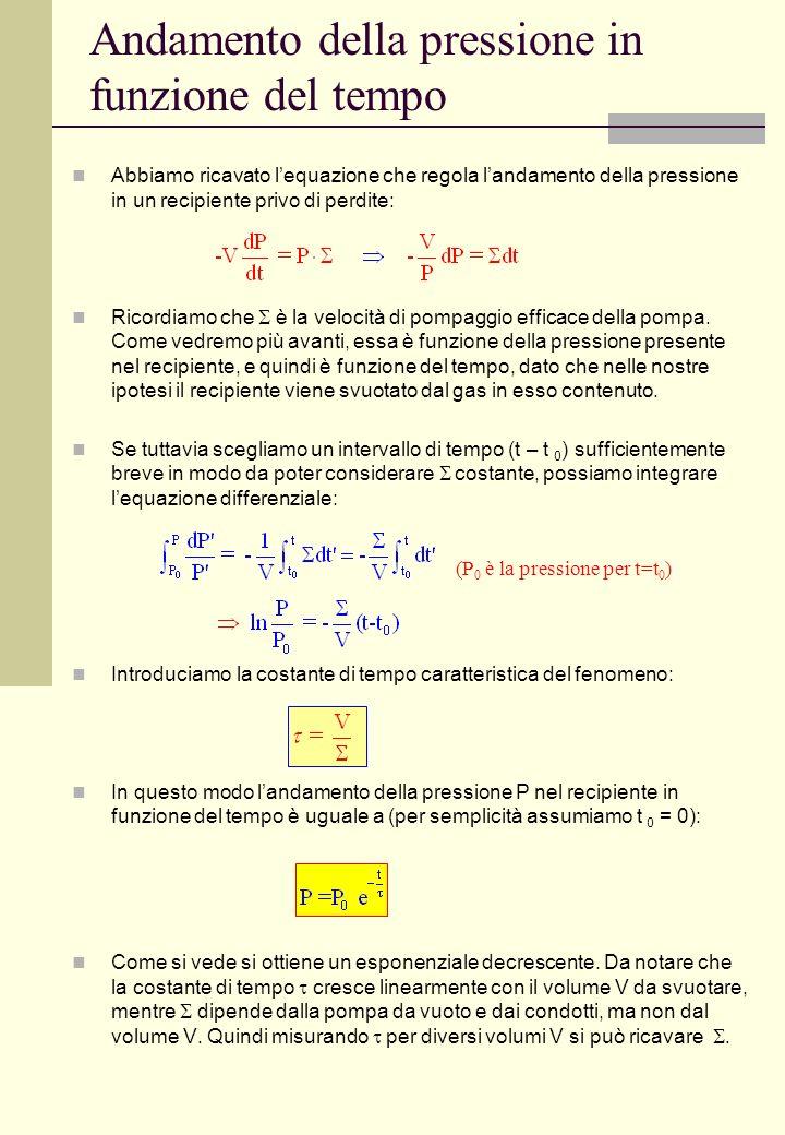 Andamento della pressione in funzione del tempo Abbiamo ricavato lequazione che regola landamento della pressione in un recipiente privo di perdite: R