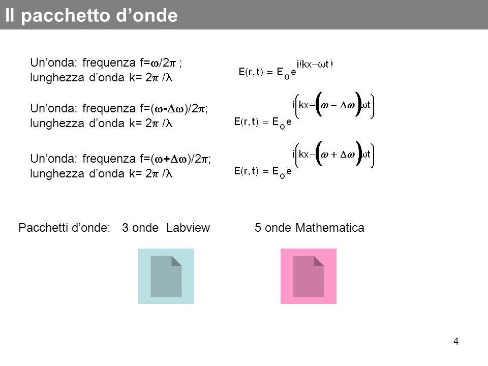 4 Il pacchetto donde Unonda: frequenza f= /2 ; lunghezza donda k= 2 / Unonda: frequenza f=( - )/2 ; lunghezza donda k= 2 / Unonda: frequenza f=( + )/2